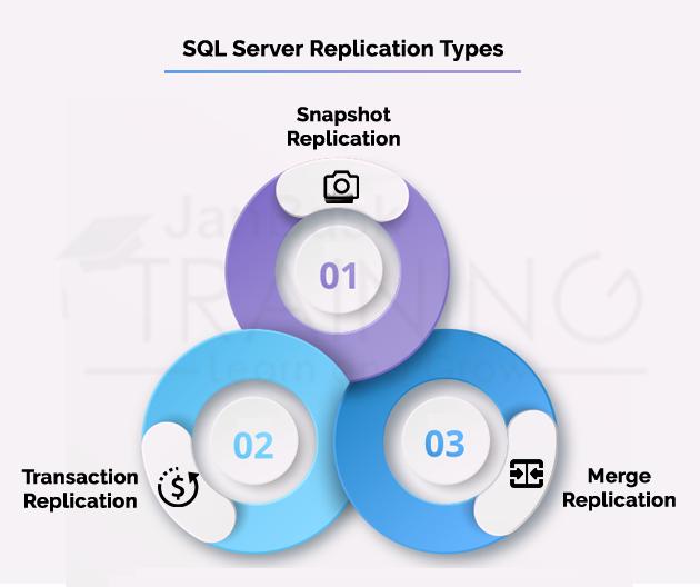 SQL Server Replication Types