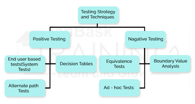 Functional Testing Techniques