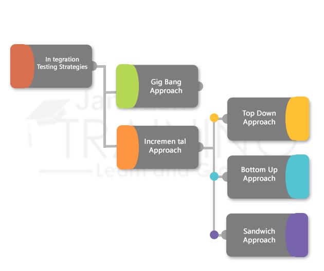 Methodologies of Integration Testing