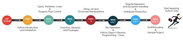 Python learning roadmap