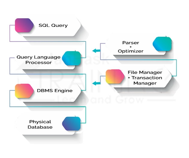 What is SQL Process?