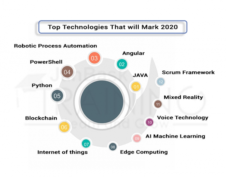 Top technology to learn