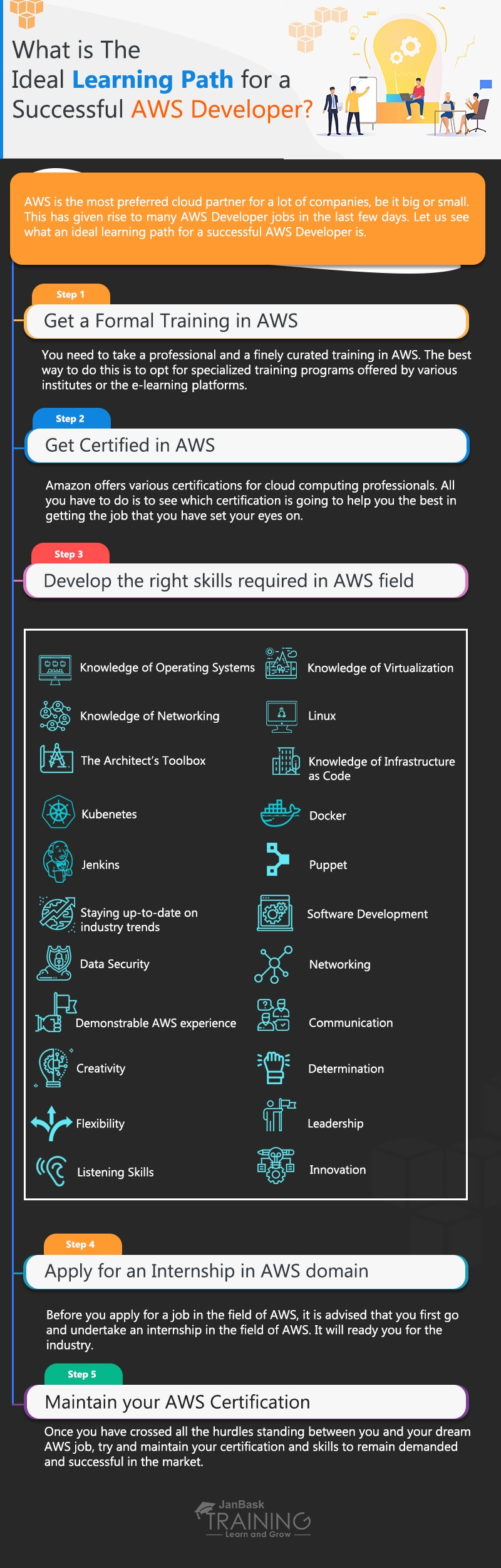 AWS Developer learning path - Future Career Scope & Roadmap infographic