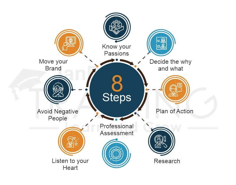 8 Most Effective Steps for a Successful Career Change