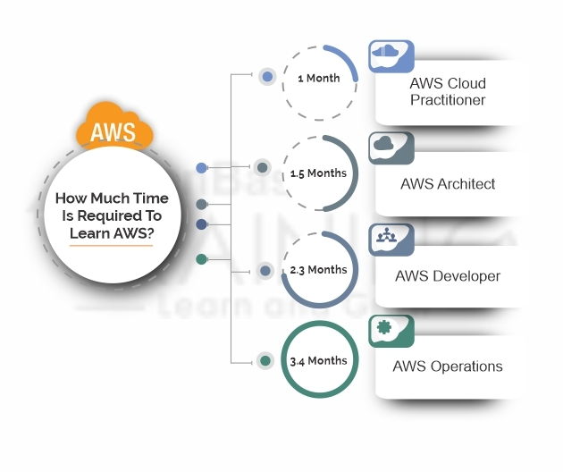 How Much Time Is Required To Learn AWS?