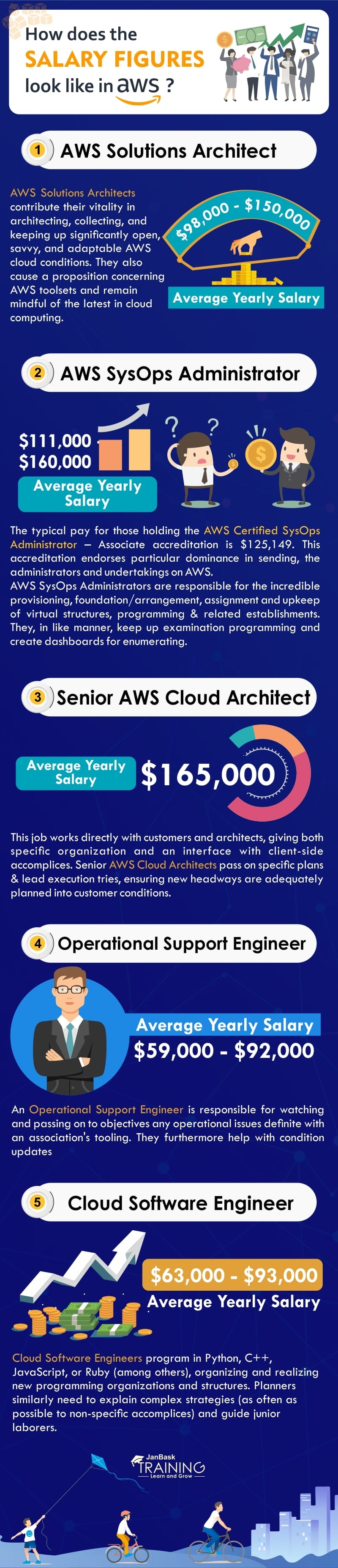 What Is The Average Salary Of AWS Certified Developer? infographic