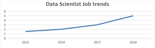 data science Job