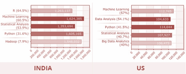 Data Science Salary