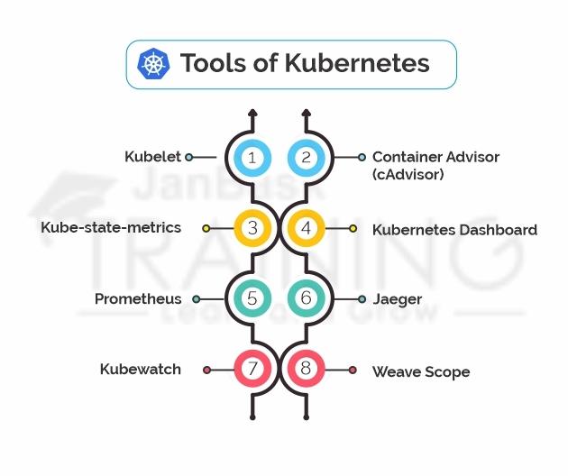 Tools of Kubernetes