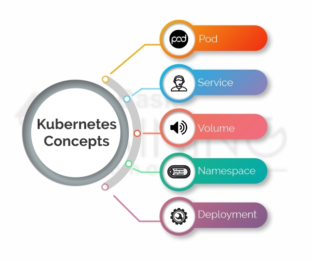 Kubernetes Concepts