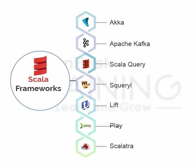 Scala Frameworks