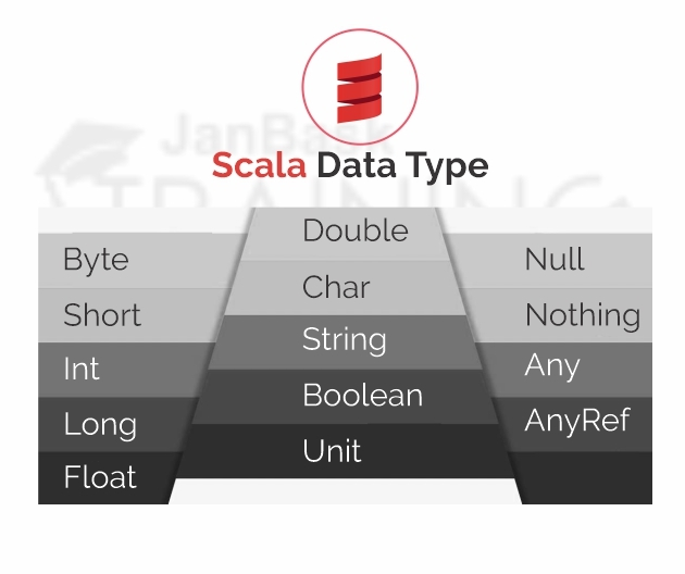 Basic types in Scala