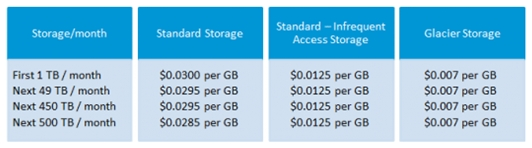 AWS S3 Pricing Structure