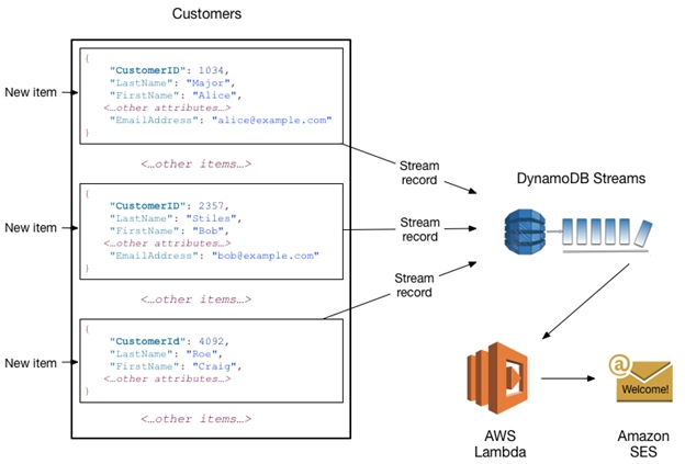 Amazon DynamoDB Streams