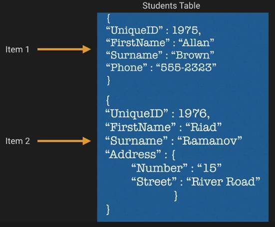 How does DynamoDB work?