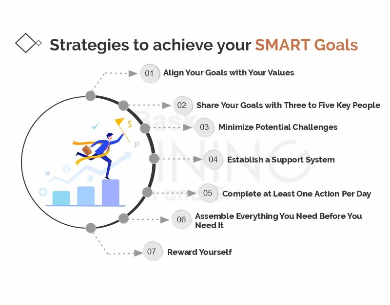 10 Examples of Smart Goals to Help You Succeed