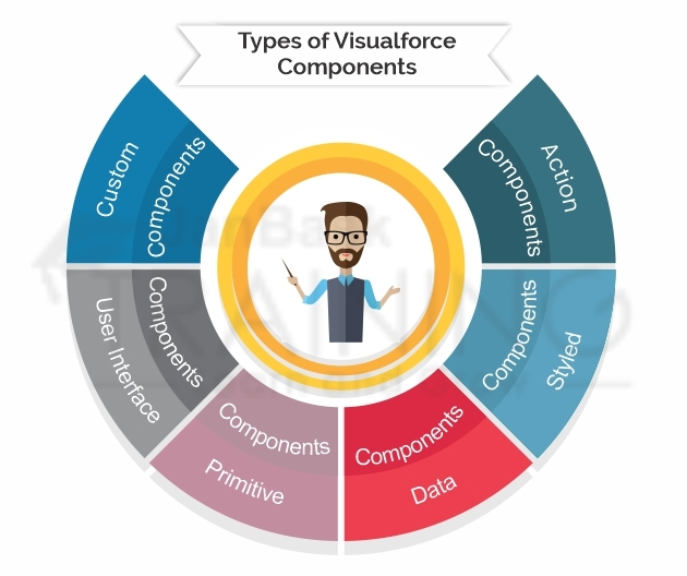 Types of Visualforce components