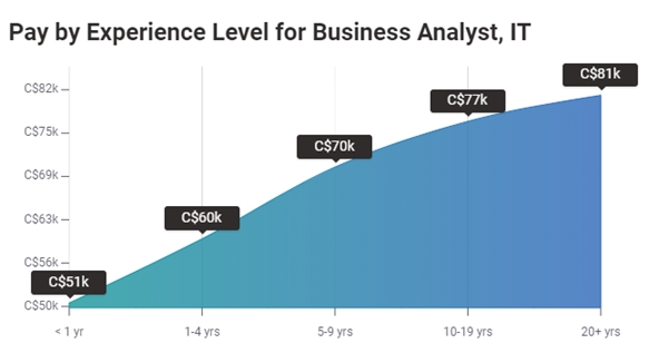 What affects the salary of Business Analyst in Canada?