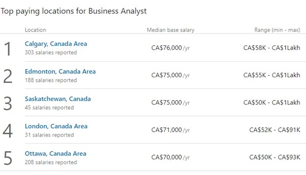 salary of a Business Analyst in Canada