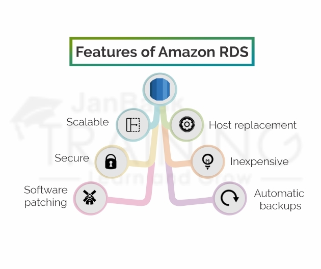 Features of Amazon RDS