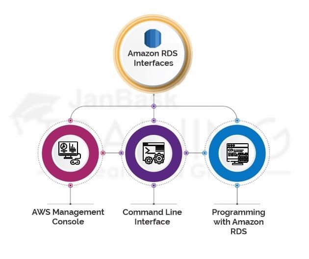 Amazon RDS Interfaces