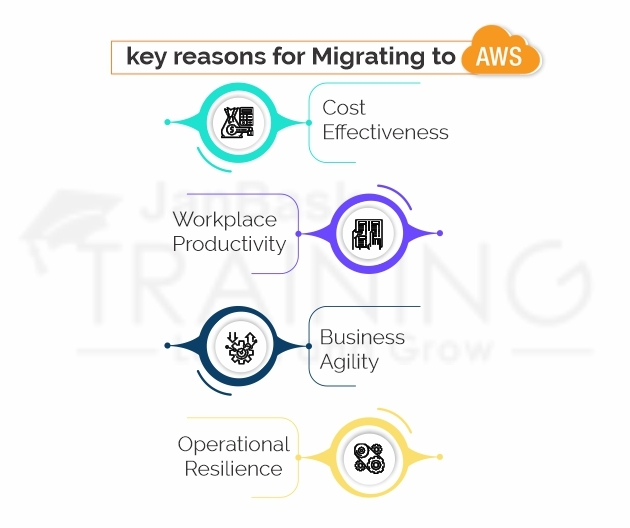 What are the key reasons for Migrating to AWS?