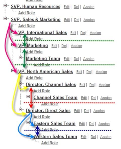 What is Organization-Wide Defaults (OWD) in Salesforce?