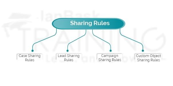 Sharing rules in Salesforce Environment