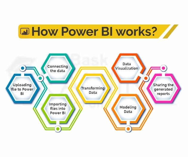 How Power BI works?