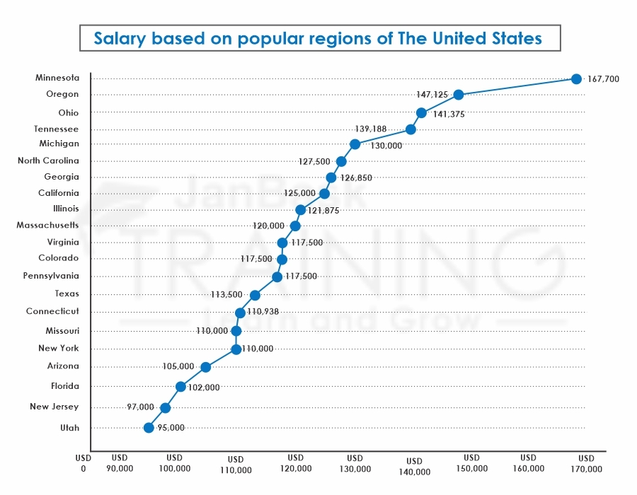 Salesforce Consultant Salary in the USA