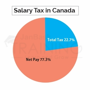 Salesforce Consultant Salary in Canada