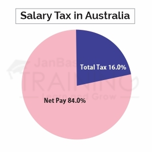 Salesforce Consultant Salary in Australia