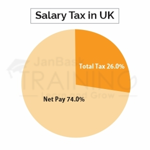 Salesforce Consultant Salary in the UK