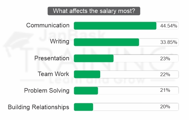 What affects the salary most?