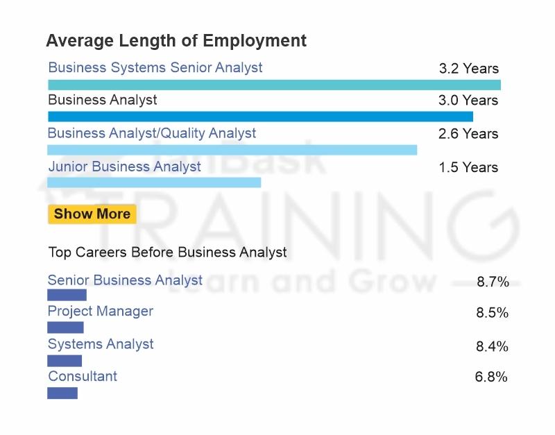 Average Length of Employment
