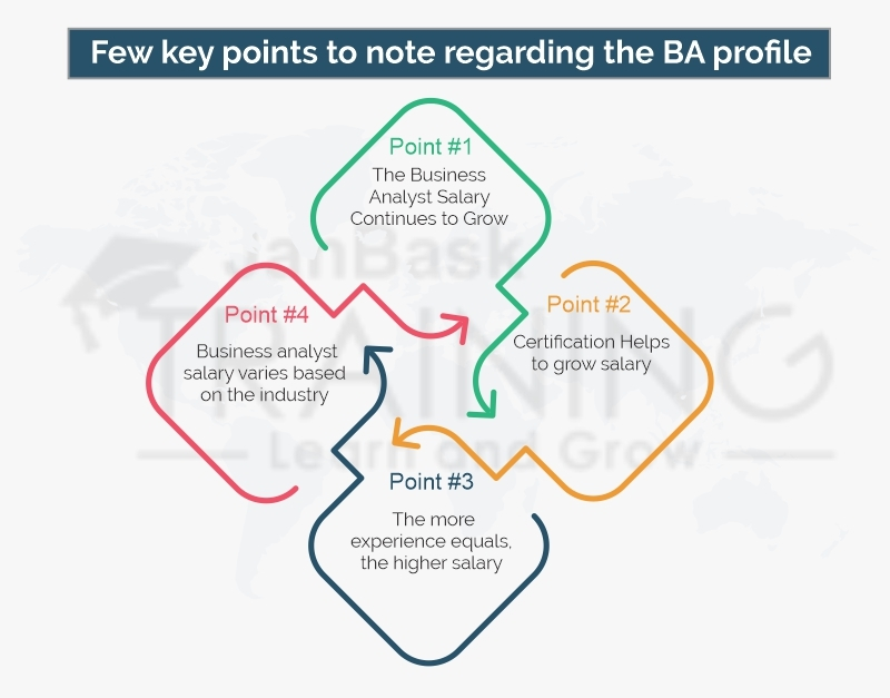 Few key points to note regarding the BA profile