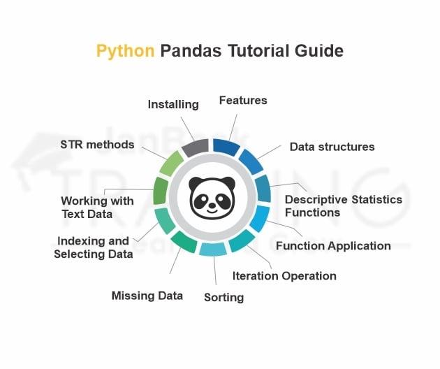 Python Pandas Tutorial: Installing, Data Structures, Sorting