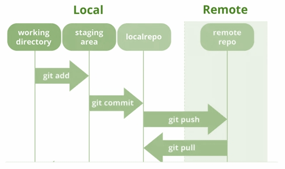 Git Push vs. Git Push Origin