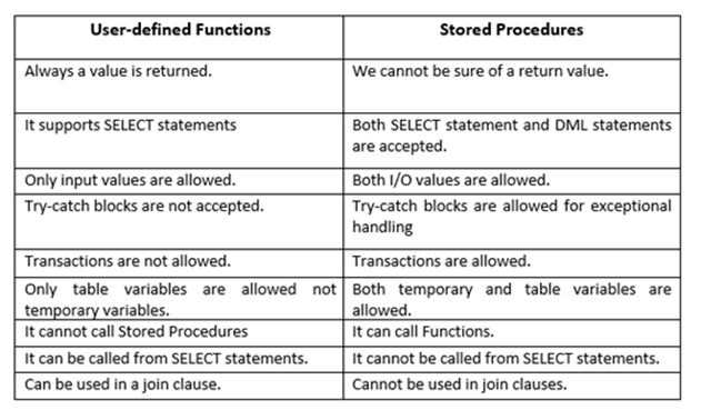 Stored Procedure vs. Function: What are the Differences?