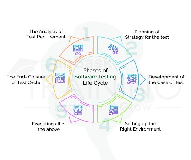 Phases of Software Testing Life Cycle