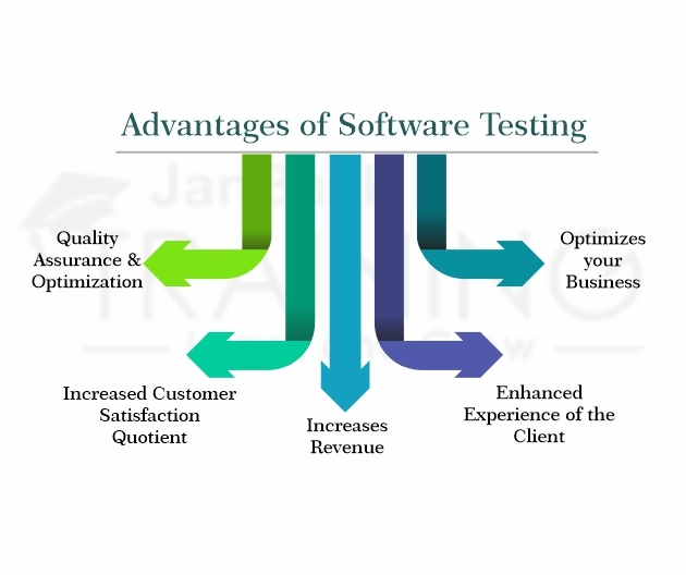Advantages of Software Testing