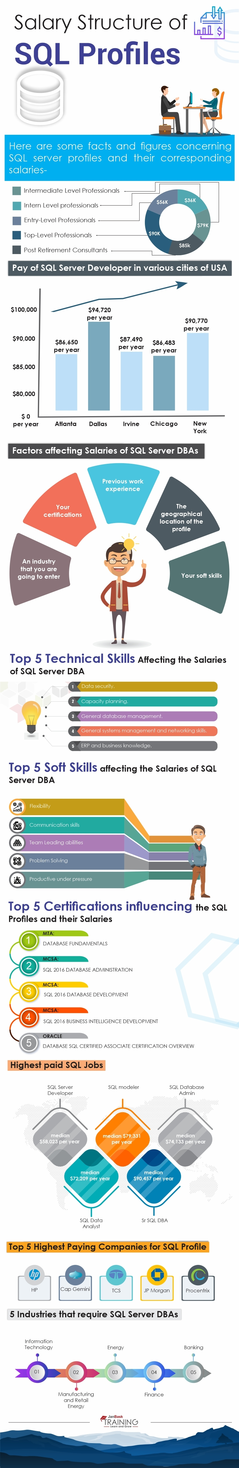 SQL Server Developer & Database Administrator Salary Structure infographic