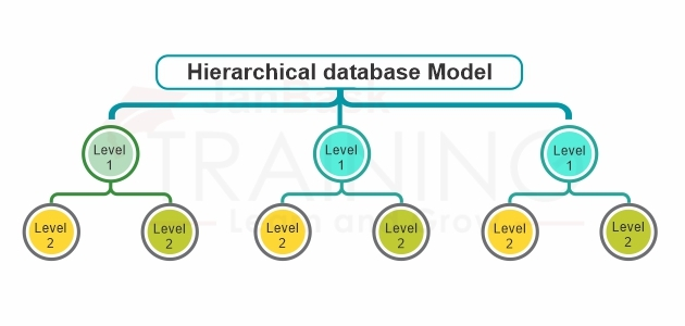 Hierarchical database Model- What is it?