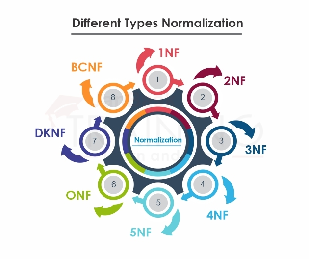 Normalization types