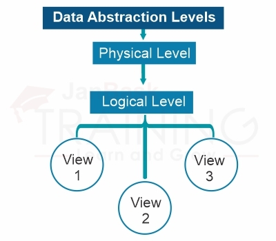 data abstraction levels