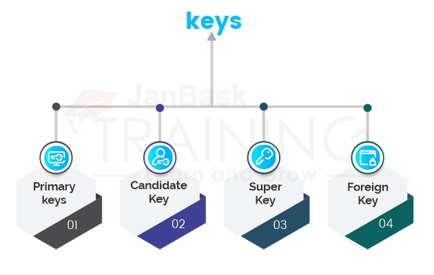 How many keys can be applied to a database?