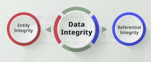RDBMS to maintain the data integrity