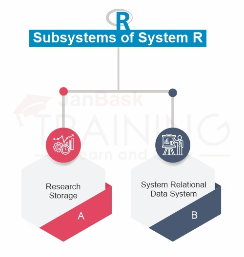 Name two major subsystems of System R.