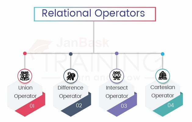 What are the different relational operators that can be applied to a database