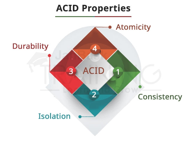 What is the significance of ACID properties for a database?